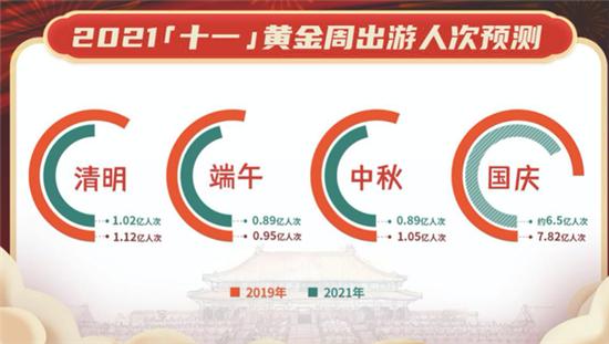 """风暴注册:今年""""十一""""长假 国内出游人次预计达6.5亿"""